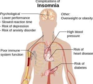Symptomen slapeloosheid
