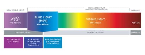 Blauw licht spectrum